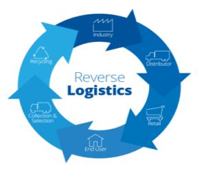 Reverse-Logistics-Services